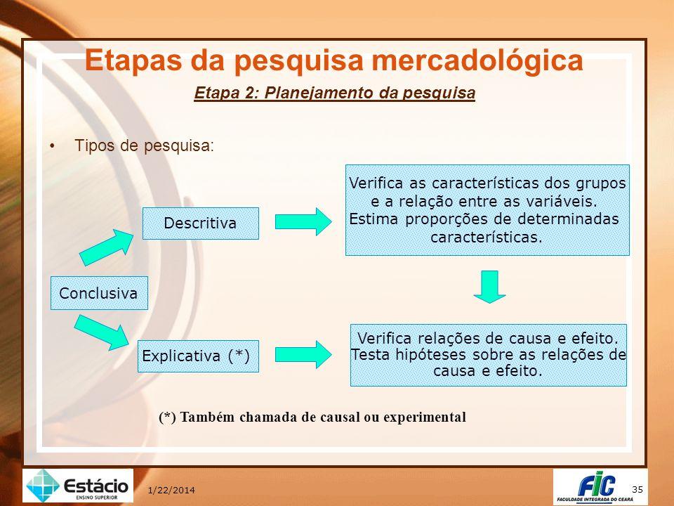 35 1/22/2014 Etapas da pesquisa mercadológica Etapa 2: Planejamento da pesquisa Tipos de pesquisa: Conclusiva Explicativa (*) Verifica relações de cau