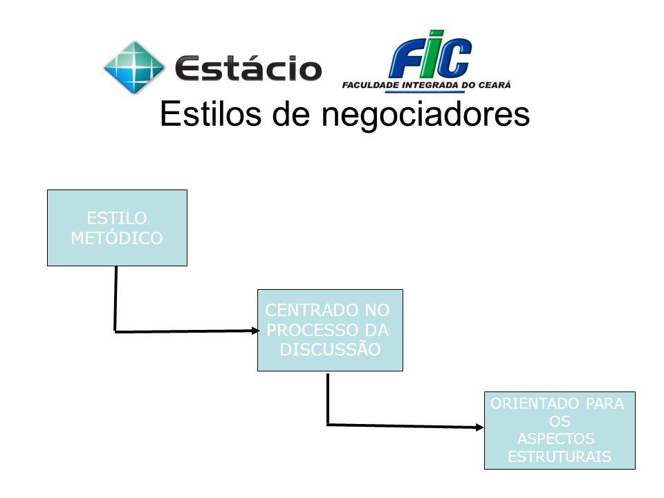 Estilos de negociadores ESTILO METÓDICO CENTRADO NO PROCESSO DA DISCUSSÃO ORIENTADO PARA OS ASPECTOS ESTRUTURAIS