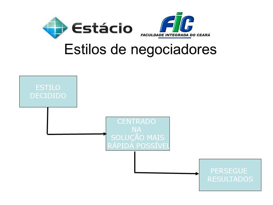 Estilos de negociadores ESTILO DECIDIDO CENTRADO NA SOLUÇÃO MAIS RÁPIDA POSSÍVEL PERSEGUE RESULTADOS