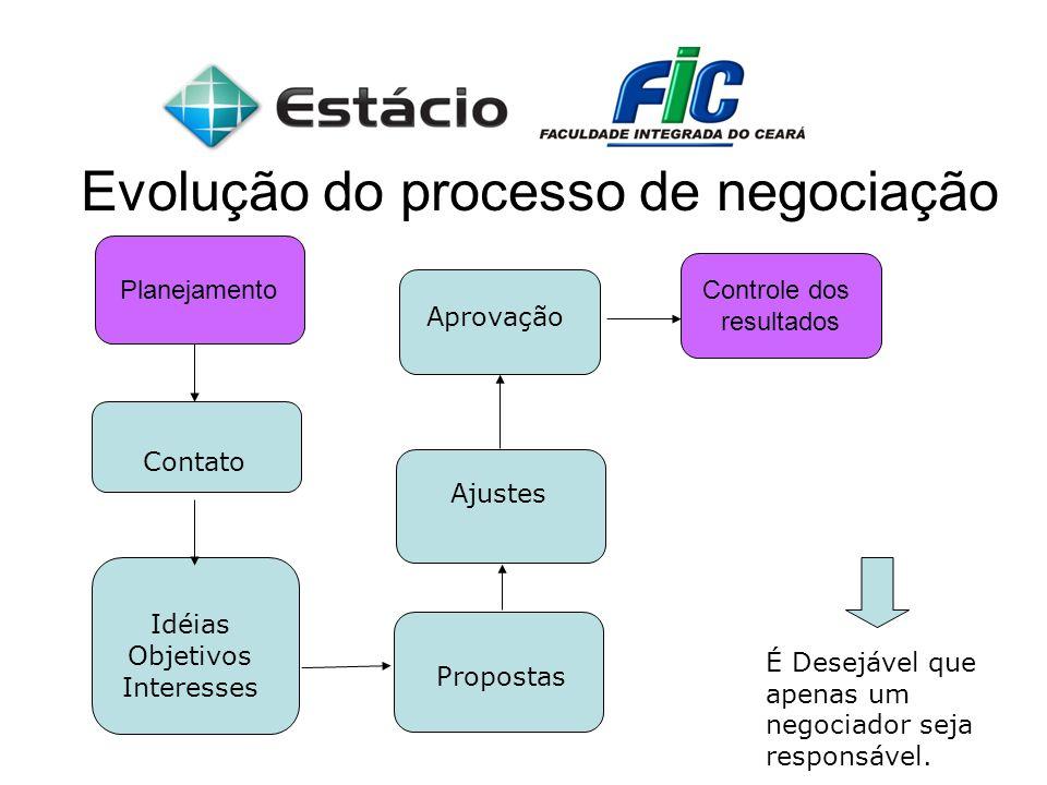 Evolução do processo de negociação Contato Idéias Objetivos Interesses Propostas Ajustes Aprovação É Desejável que apenas um negociador seja responsáv