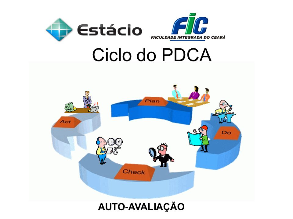 Ciclo do PDCA AUTO-AVALIAÇÃO