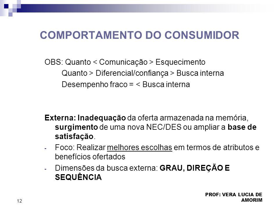 COMPORTAMENTO DO CONSUMIDOR OBS: Quanto Esquecimento Quanto > Diferencial/confiança > Busca interna Desempenho fraco = < Busca interna Externa: Inadeq