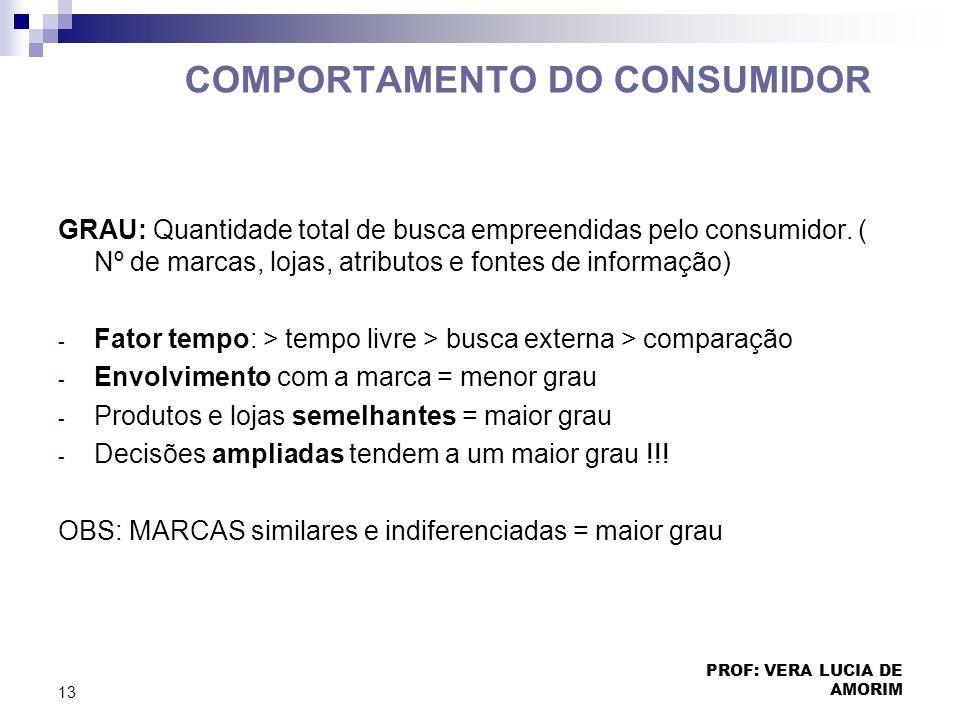 COMPORTAMENTO DO CONSUMIDOR GRAU: Quantidade total de busca empreendidas pelo consumidor. ( Nº de marcas, lojas, atributos e fontes de informação) - F