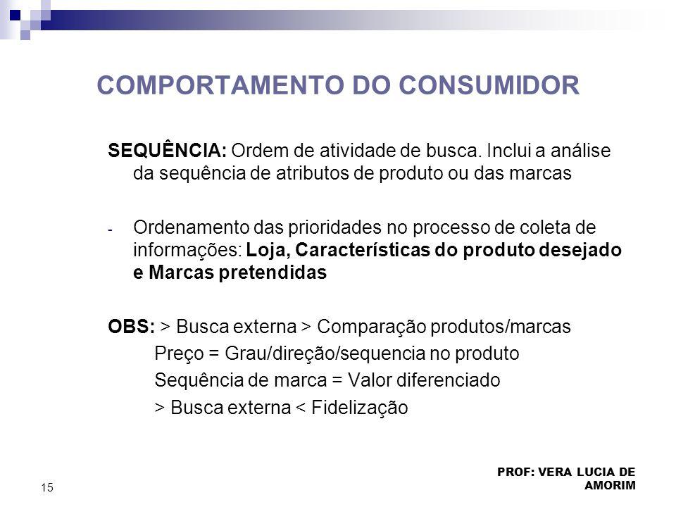 COMPORTAMENTO DO CONSUMIDOR SEQUÊNCIA: Ordem de atividade de busca. Inclui a análise da sequência de atributos de produto ou das marcas - Ordenamento