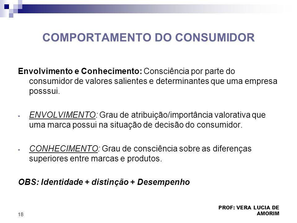 COMPORTAMENTO DO CONSUMIDOR Envolvimento e Conhecimento: Consciência por parte do consumidor de valores salientes e determinantes que uma empresa poss