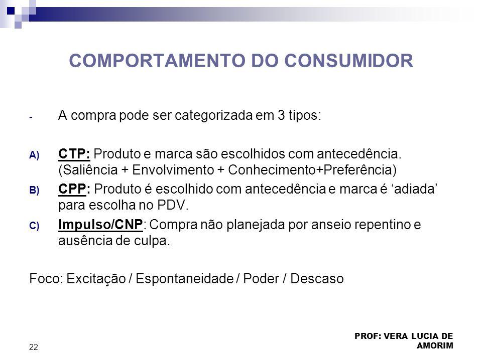 COMPORTAMENTO DO CONSUMIDOR - A compra pode ser categorizada em 3 tipos: A) CTP: Produto e marca são escolhidos com antecedência. (Saliência + Envolvi