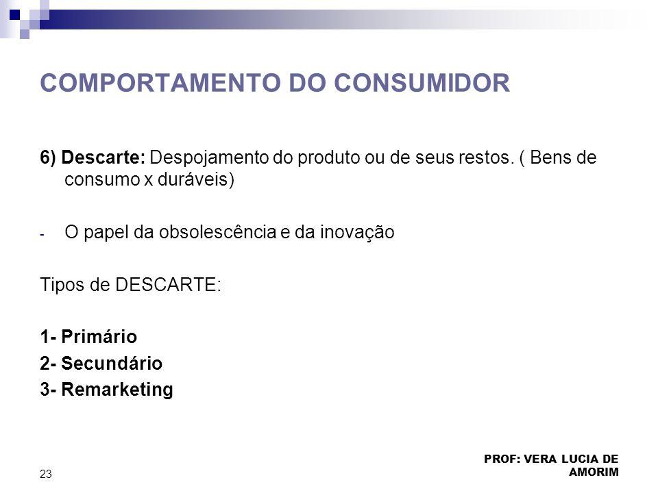 COMPORTAMENTO DO CONSUMIDOR 6) Descarte: Despojamento do produto ou de seus restos. ( Bens de consumo x duráveis) - O papel da obsolescência e da inov