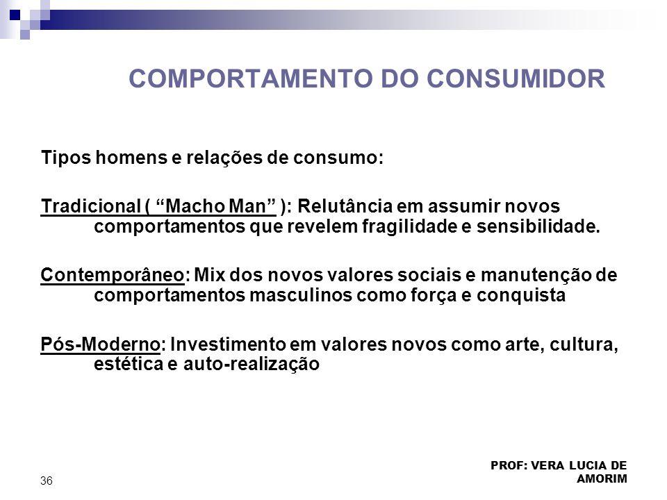 COMPORTAMENTO DO CONSUMIDOR Tipos homens e relações de consumo: Tradicional ( Macho Man ): Relutância em assumir novos comportamentos que revelem frag