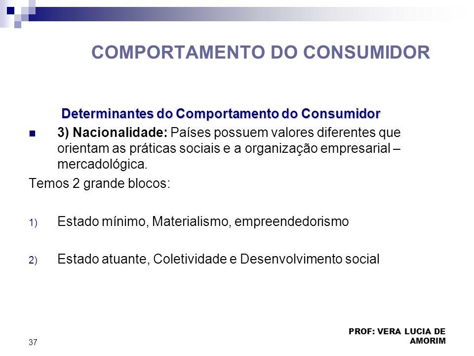 COMPORTAMENTO DO CONSUMIDOR Determinantes do Comportamento do Consumidor Determinantes do Comportamento do Consumidor 3) Nacionalidade: Países possuem