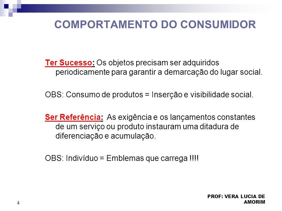 COMPORTAMENTO DO CONSUMIDOR Ter Sucesso: Os objetos precisam ser adquiridos periodicamente para garantir a demarcação do lugar social. OBS: Consumo de