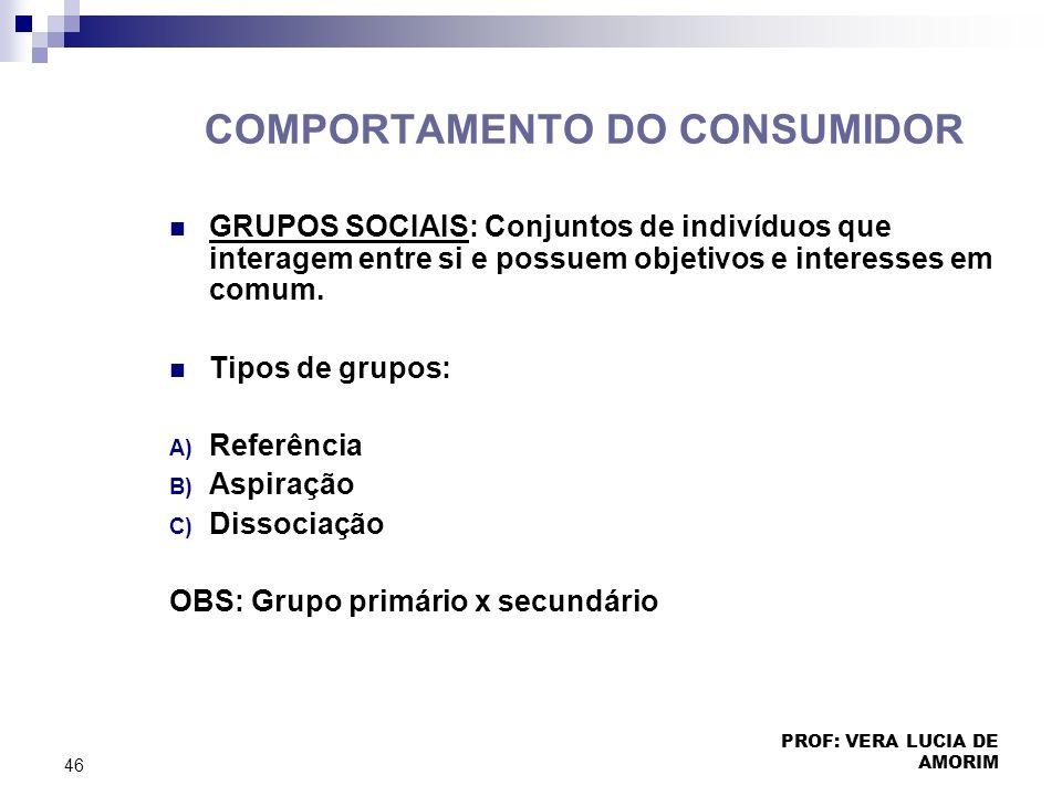 COMPORTAMENTO DO CONSUMIDOR GRUPOS SOCIAIS: Conjuntos de indivíduos que interagem entre si e possuem objetivos e interesses em comum. Tipos de grupos: