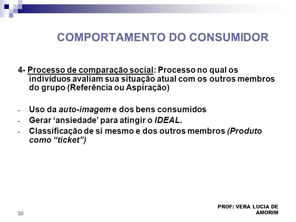 COMPORTAMENTO DO CONSUMIDOR 4- Processo de comparação social: Processo no qual os indivíduos avaliam sua situação atual com os outros membros do grupo