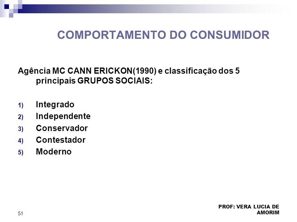 COMPORTAMENTO DO CONSUMIDOR Agência MC CANN ERICKON(1990) e classificação dos 5 principais GRUPOS SOCIAIS: 1) Integrado 2) Independente 3) Conservador
