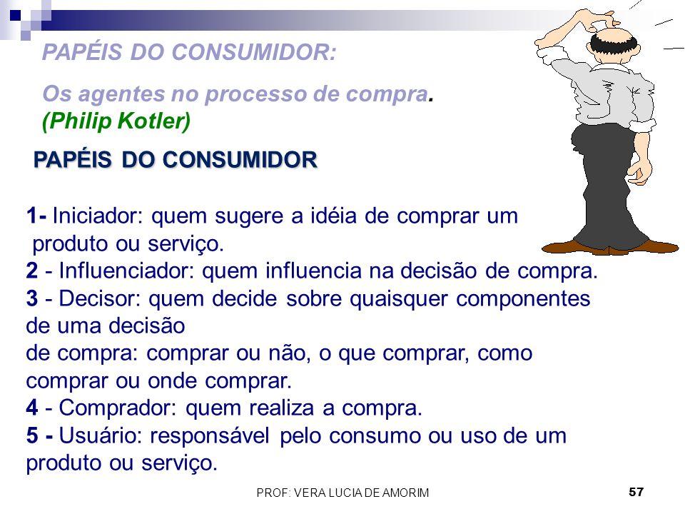 PAPÉIS DO CONSUMIDOR: Os agentes no processo de compra. (Philip Kotler) PAPÉIS DO CONSUMIDOR 1- Iniciador: quem sugere a idéia de comprar um produto o