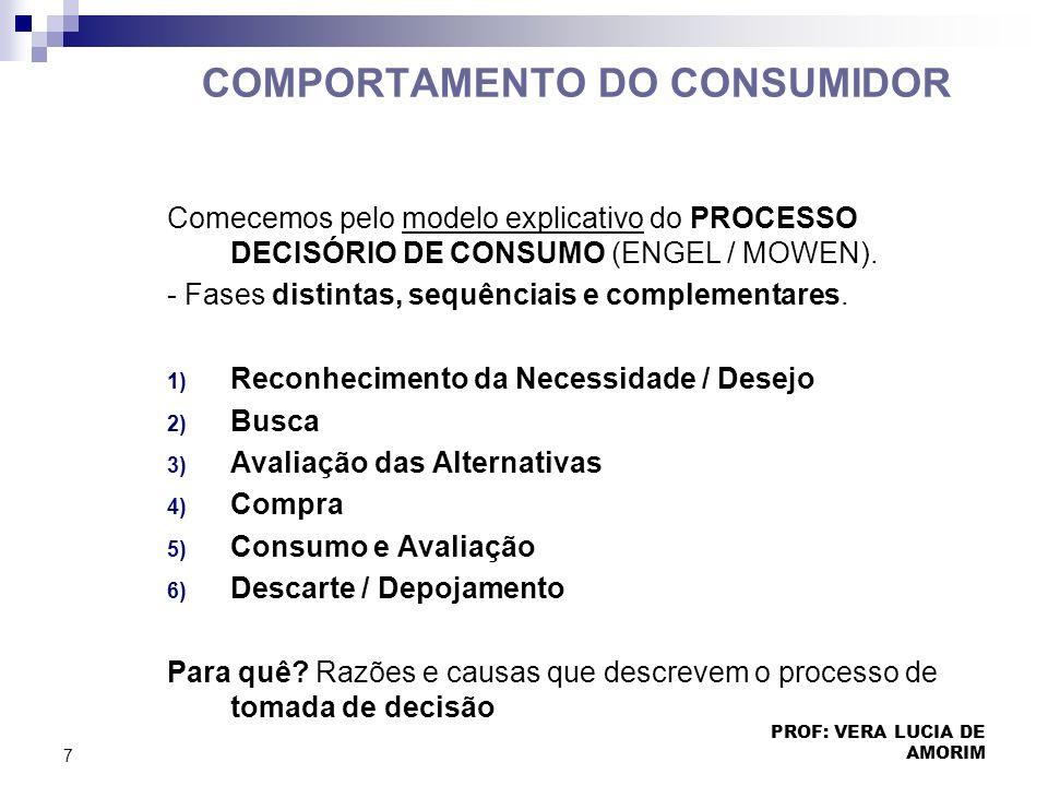 COMPORTAMENTO DO CONSUMIDOR Comecemos pelo modelo explicativo do PROCESSO DECISÓRIO DE CONSUMO (ENGEL / MOWEN). - Fases distintas, sequênciais e compl