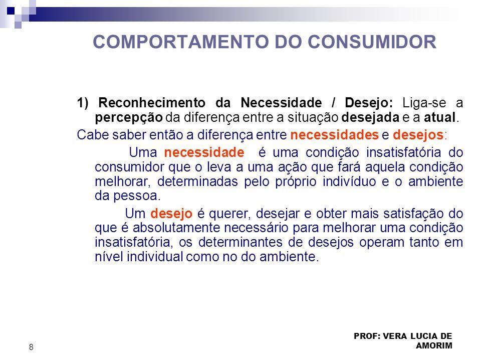 COMPORTAMENTO DO CONSUMIDOR 1) Reconhecimento da Necessidade / Desejo: Liga-se a percepção da diferença entre a situação desejada e a atual. Cabe sabe