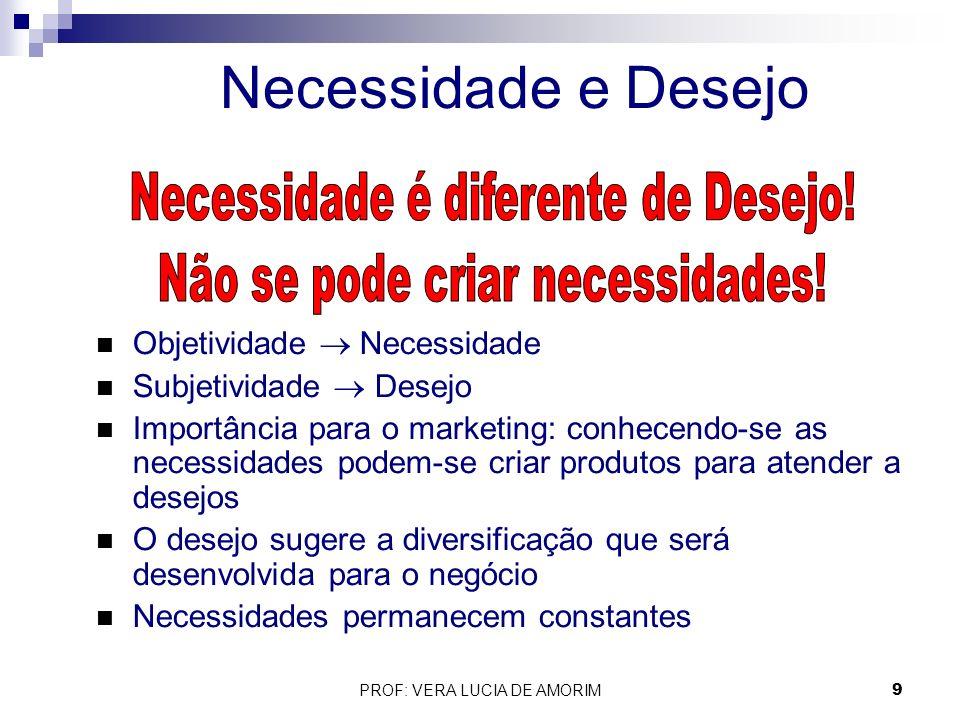 n Objetividade Necessidade n Subjetividade Desejo n Importância para o marketing: conhecendo-se as necessidades podem-se criar produtos para atender a