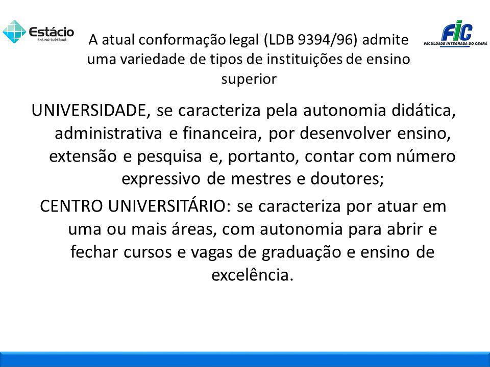 A atual conformação legal (LDB 9394/96) admite uma variedade de tipos de instituições de ensino superior UNIVERSIDADE, se caracteriza pela autonomia d