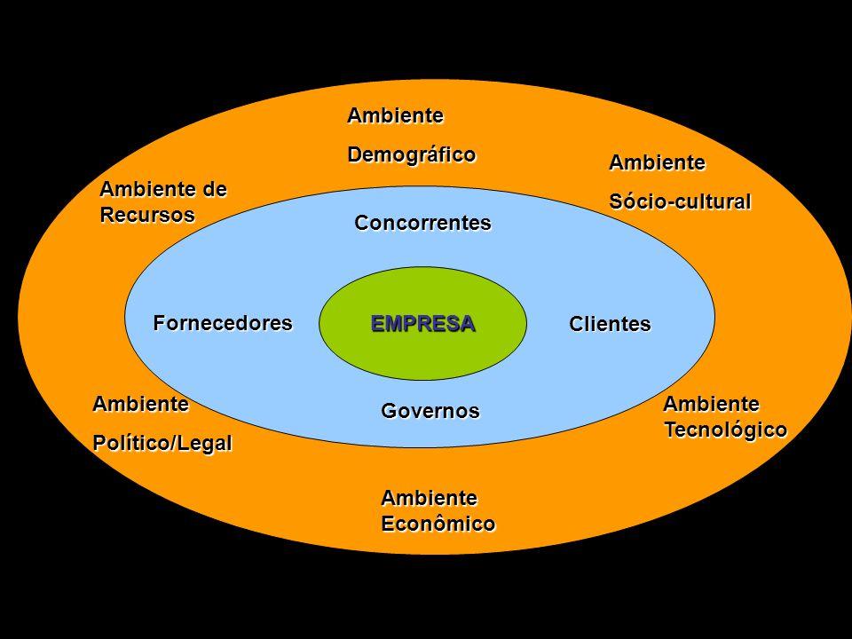 11 EMPRESA Governos Concorrentes Fornecedores Clientes Ambiente Econômico Ambiente Tecnológico AmbienteSócio-cultural AmbienteDemográfico AmbientePolí