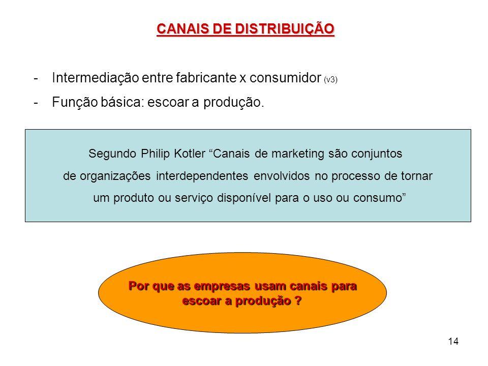 14 CANAIS DE DISTRIBUIÇÃO -Intermediação entre fabricante x consumidor (v3) -Função básica: escoar a produção. Segundo Philip Kotler Canais de marketi