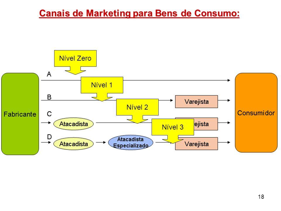 18 Canais de Marketing para Bens de Consumo: Nível Zero Nível 1 Nível 2 Nível 3