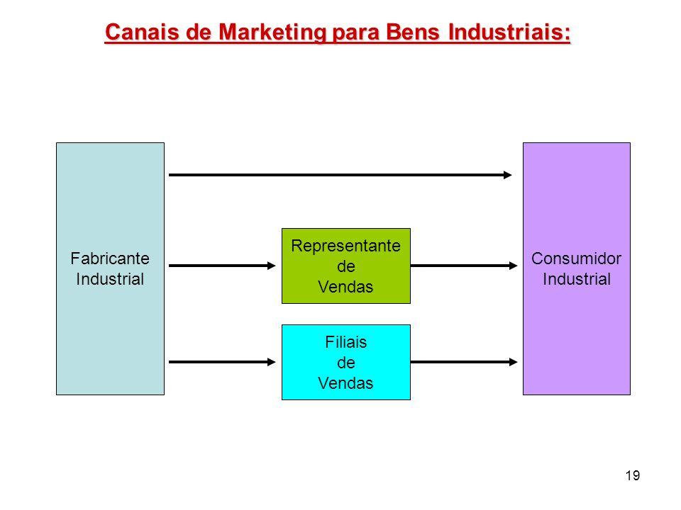 19 Fabricante Industrial Consumidor Industrial Representante de Vendas Filiais de Vendas Canais de Marketing para Bens Industriais: