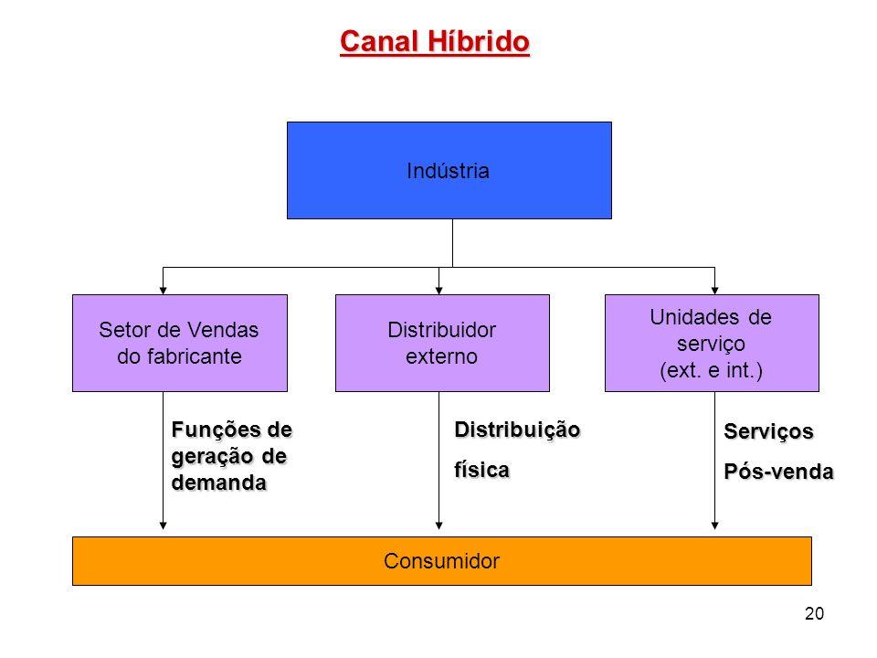 20 Canal Híbrido Indústria Setor de Vendas do fabricante Distribuidor externo Unidades de serviço (ext. e int.) Consumidor Funções de geração de deman