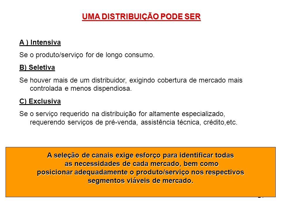 21 UMA DISTRIBUIÇÃO PODE SER A ) Intensiva Se o produto/serviço for de longo consumo. B) Seletiva Se houver mais de um distribuidor, exigindo cobertur