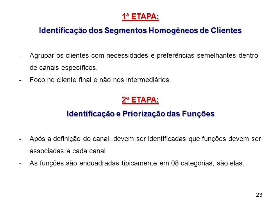 23 1ª ETAPA: Identificação dos Segmentos Homogêneos de Clientes -Agrupar os clientes com necessidades e preferências semelhantes dentro de canais espe