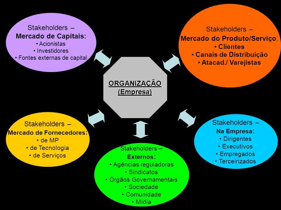 8 ORGANIZAÇÃO(Empresa) Stakeholders – Mercado de Capitais: Acionistas Investidores Fontes externas de capital Stakeholders – Mercado do Produto/Serviç