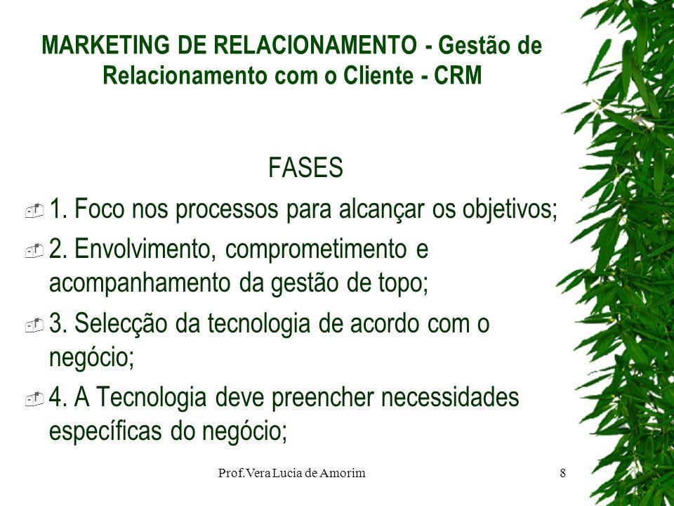 MARKETING DE RELACIONAMENTO - Gestão de Relacionamento com o Cliente - CRM FASES 1. Foco nos processos para alcançar os objetivos; 2. Envolvimento, co