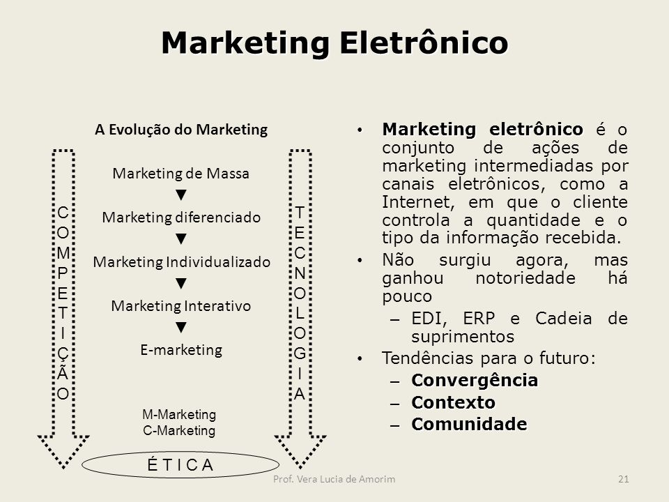 Marketing Eletrônico A Evolução do Marketing Marketing de Massa Marketing diferenciado Marketing Individualizado Marketing Interativo E-marketing Mark