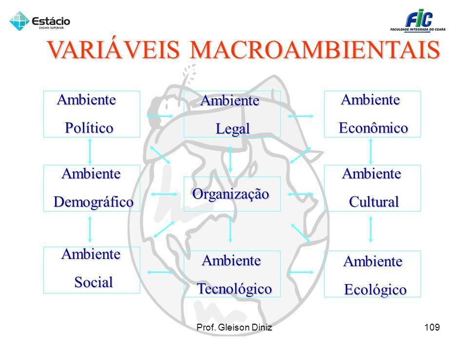 AmbientePolítico AmbienteLegal AmbienteDemográfico AmbienteSocial AmbienteTecnológico AmbienteEcológico AmbienteCultural AmbienteEconômico Organização