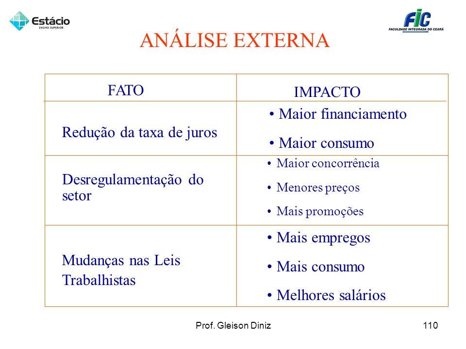 FATO IMPACTO Redução da taxa de juros Maior financiamento Maior consumo ANÁLISE EXTERNA Desregulamentação do setor Maior concorrência Menores preços M