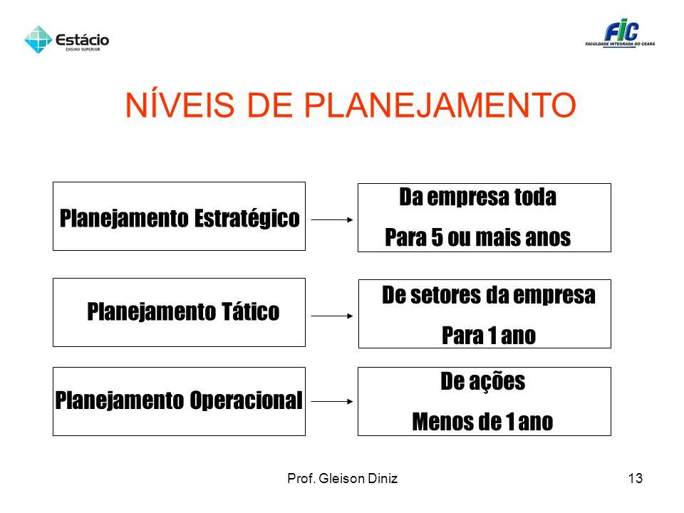 NÍVEIS DE PLANEJAMENTO Planejamento Estratégico Planejamento Tático Planejamento Operacional Da empresa toda Para 5 ou mais anos De setores da empresa