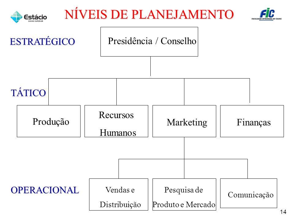 Presidência / Conselho Produção Recursos Humanos FinançasMarketing Vendas e Distribuição Pesquisa de Produto e Mercado Comunicação ESTRATÉGICO TÁTICO