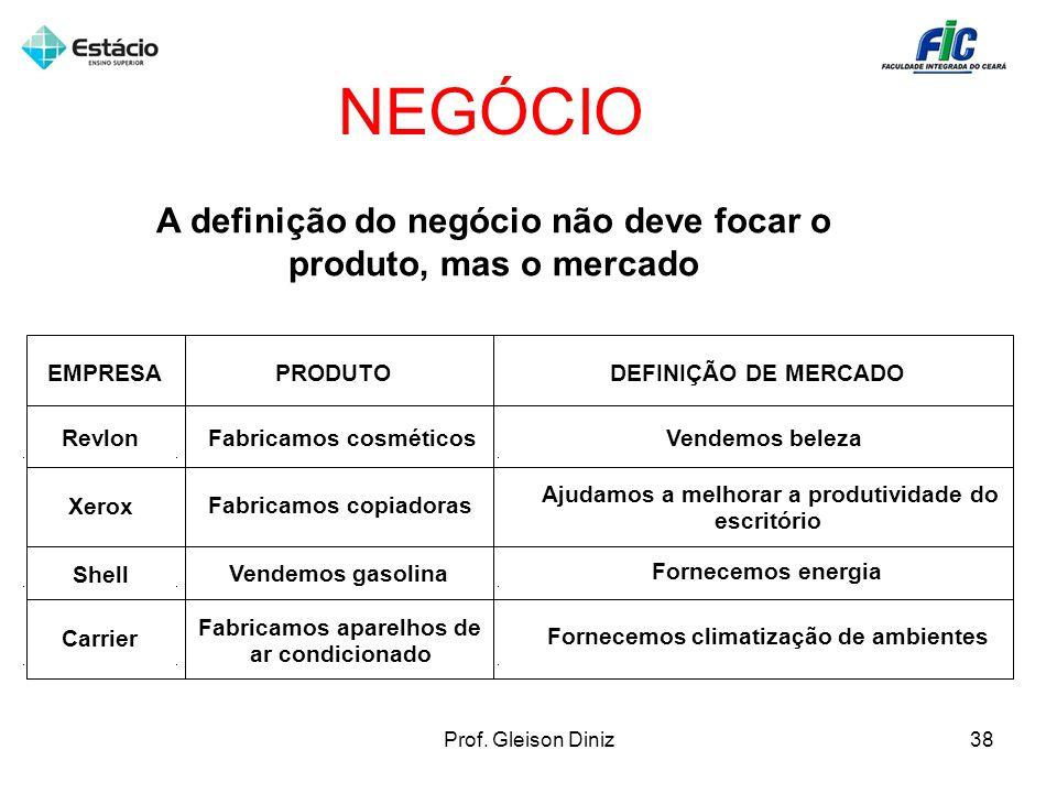 A definição do negócio não deve focar o produto, mas o mercado PRODUTODEFINIÇÃO DE MERCADOEMPRESA RevlonFabricamos cosméticosVendemos beleza Xerox Fab
