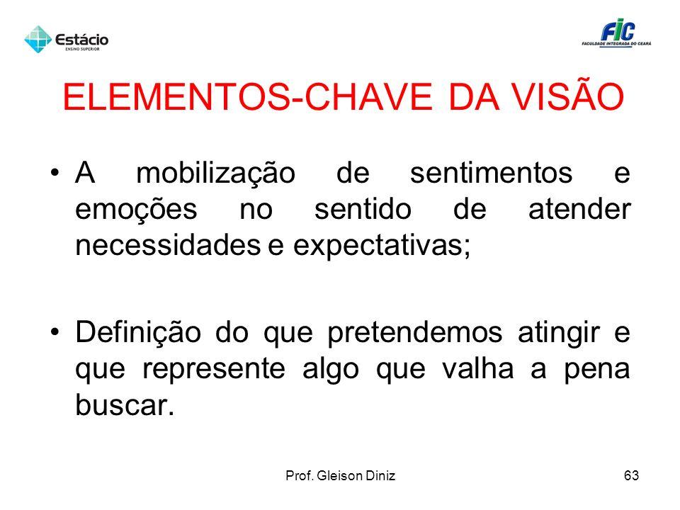 ELEMENTOS-CHAVE DA VISÃO A mobilização de sentimentos e emoções no sentido de atender necessidades e expectativas; Definição do que pretendemos atingi