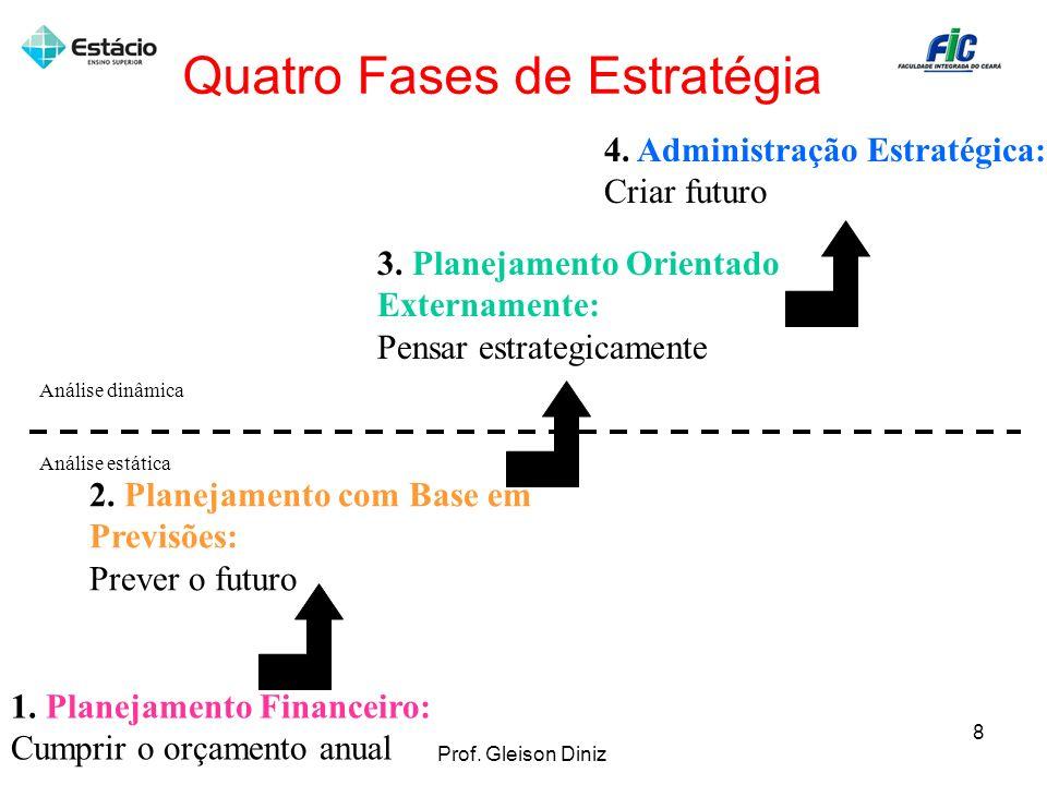 Quatro Fases de Estratégia Análise dinâmica Análise estática 1. Planejamento Financeiro: Cumprir o orçamento anual 2. Planejamento com Base em Previsõ