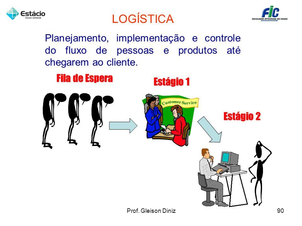 LOGÍSTICA Planejamento, implementação e controle do fluxo de pessoas e produtos até chegarem ao cliente. Estágio 1 Estágio 2 Fila de Espera 90Prof. Gl