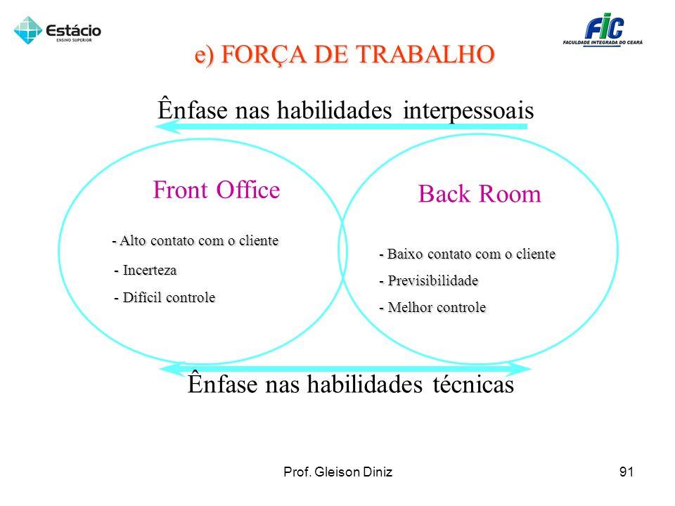 Front Office - Alto contato com o cliente - Alto contato com o cliente - Incerteza - Incerteza - Difícil controle - Difícil controle Back Room - Baixo