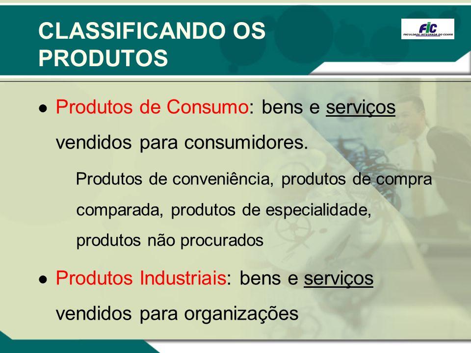 CLASSIFICANDO OS PRODUTOS Produtos de Consumo: bens e serviços vendidos para consumidores. Produtos de conveniência, produtos de compra comparada, pro