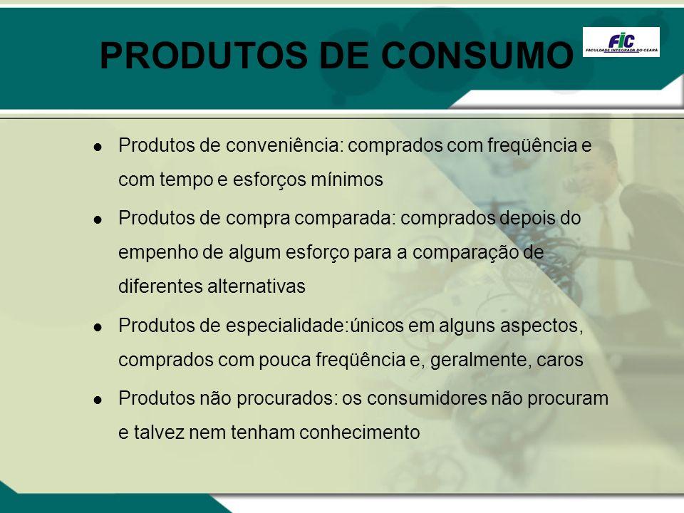 PRODUTOS DE CONSUMO Produtos de conveniência: comprados com freqüência e com tempo e esforços mínimos Produtos de compra comparada: comprados depois d