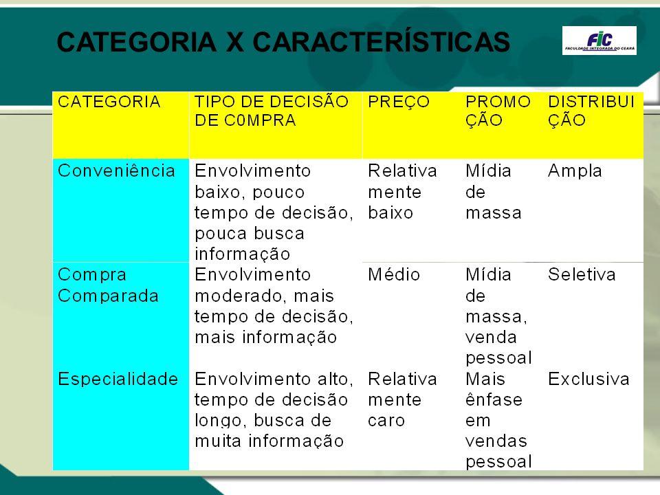 CATEGORIA X CARACTERÍSTICAS