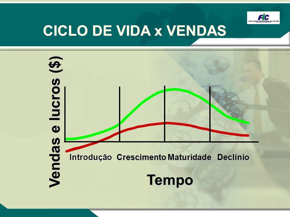 CICLO DE VIDA x VENDAS IntroduçãoCrescimento Maturidade MaturidadeDeclínio Tempo Vendas e lucros ($)