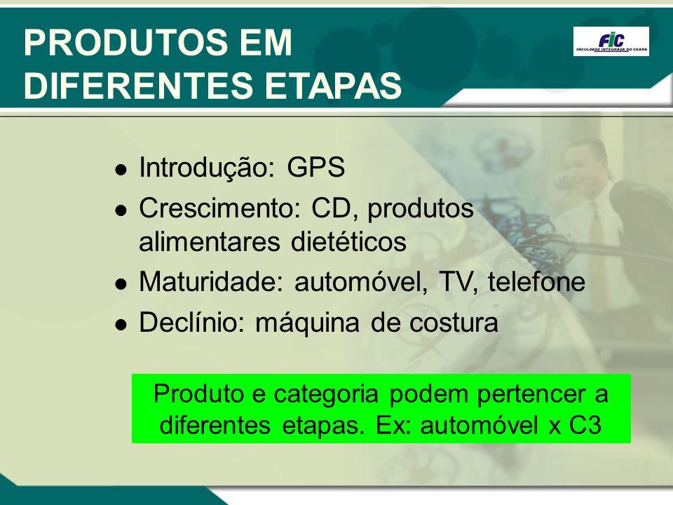 PRODUTOS EM DIFERENTES ETAPAS Introdução: GPS Crescimento: CD, produtos alimentares dietéticos Maturidade: automóvel, TV, telefone Declínio: máquina d
