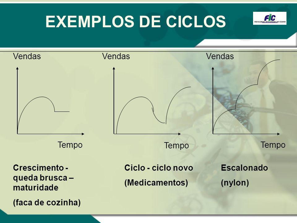 EXEMPLOS DE CICLOS Crescimento - queda brusca – maturidade (faca de cozinha) Escalonado (nylon) Ciclo - ciclo novo (Medicamentos) Vendas Tempo