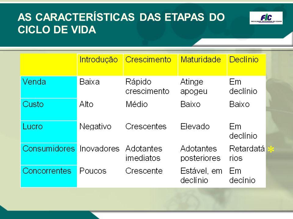 AS CARACTERÍSTICAS DAS ETAPAS DO CICLO DE VIDA *