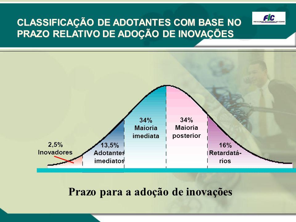 2,5% Inovadores 13,5% Adotantes imediatos 34% Maioria imediata 34% Maioria posterior 16% Retardatá- rios Prazo para a adoção de inovações CLASSIFICAÇÃ