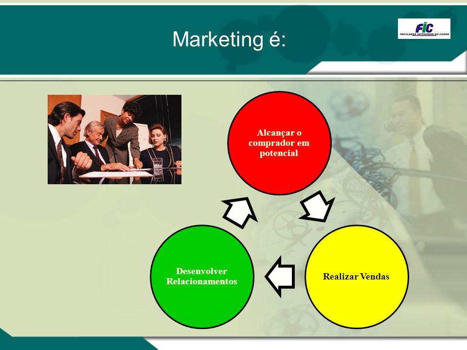 Marketing é: Alcançar o comprador em potencial Realizar Vendas Desenvolver Relacionamentos